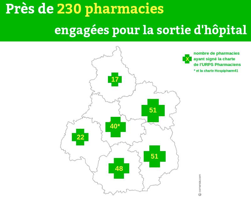 Près de 230 pharmacies engagées pour la sortie d'hôpital et vous ?